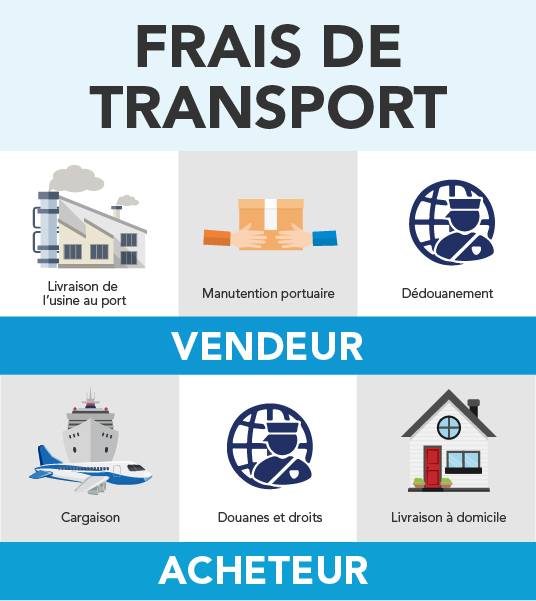Frais de transport mobile